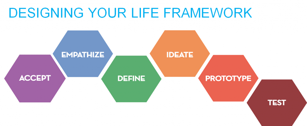 Life Design framework - Accept, Empathize, Define, Ideate, Prototype, and Test