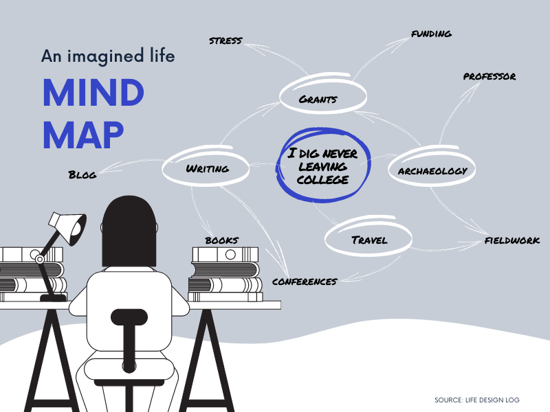 An imagined life mind map