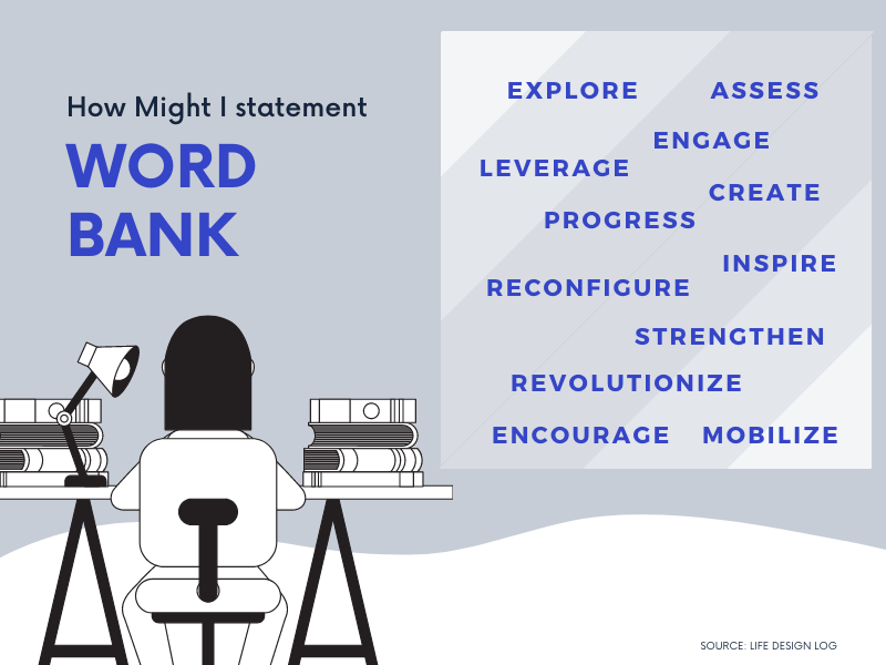 How Might I statement word bank