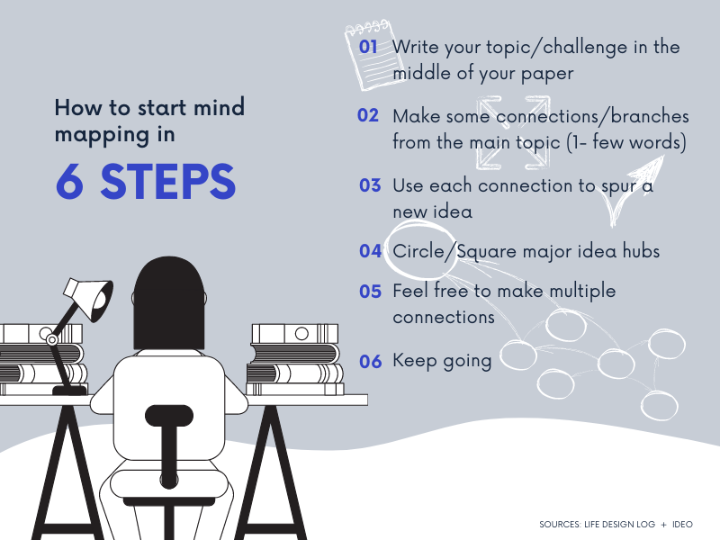How to start mind mapping in 6 steps