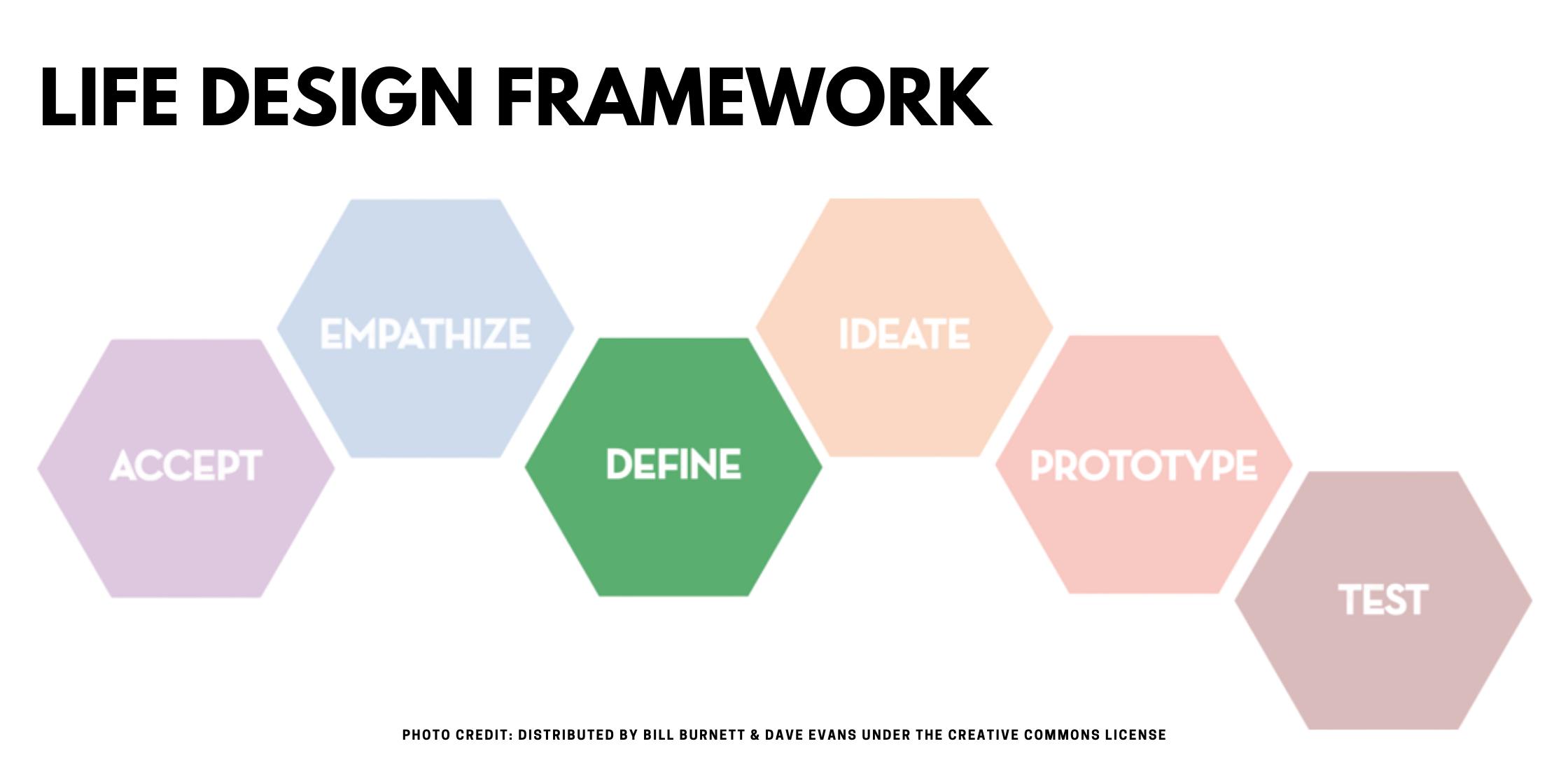 Life Design Framework